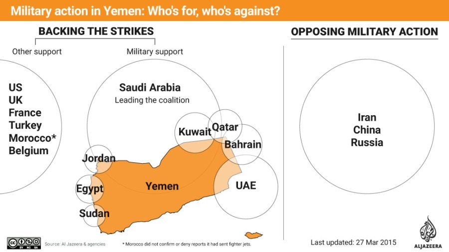 SAUDI ALLIANCE against Houthis rebels
